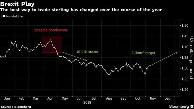 英镑兑美元走势图 图片来源:Bloomberg