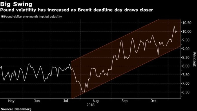 一个月期英镑兑美元隐含波动率 图片来源:Bloomberg