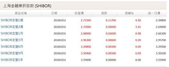 (圖三:上海金融銀行同業各期別拆款利率,鉅亨網)