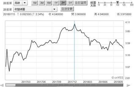 (圖二:中國10年期公債殖利率周曲線圖,鉅亨網)