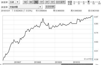 (圖一:人民幣兌換美元匯率日曲線圖,鉅亨網)