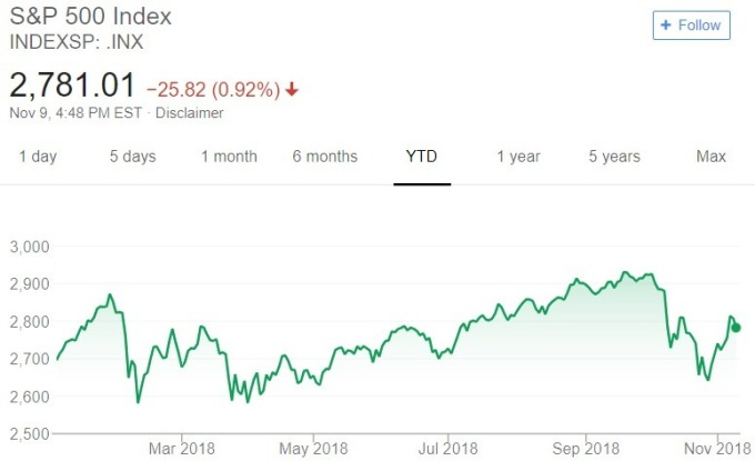 S&P 500 指數 / 圖:谷歌