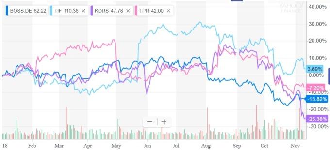 4大奢侈股今年表現 / 圖:雅虎金融