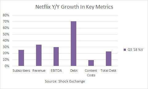 Netflix 主要營運數字