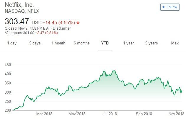 Netflix 股價日線走勢圖