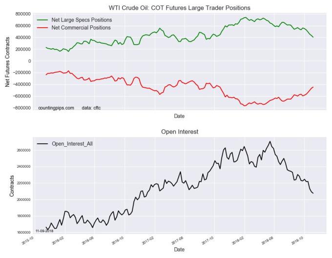 WTI 原油期貨持倉量變化