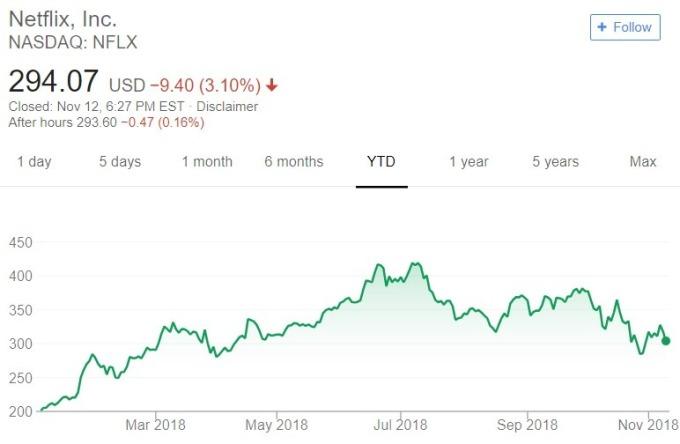 Netflix 股價日線趨勢圖 / 圖:谷歌