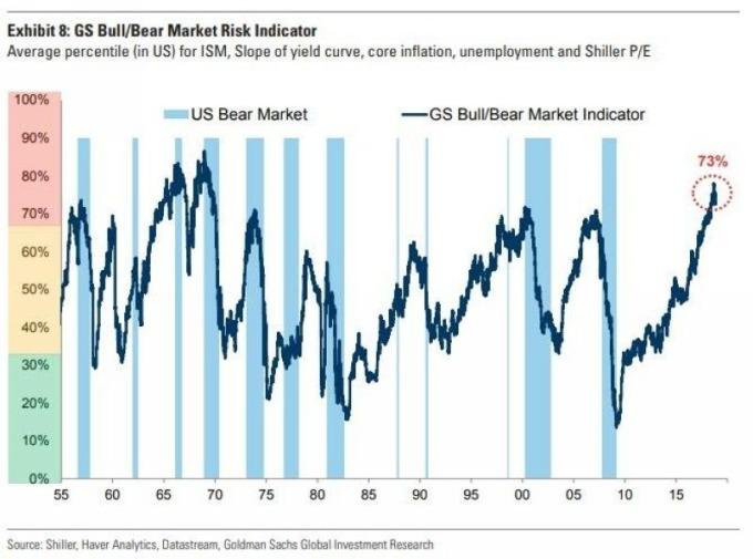 深藍線:高盛熊市指標 圖片來源:Goldman Sachs