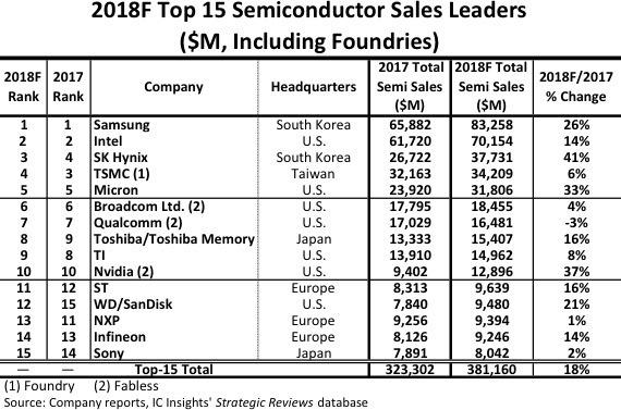 今年前 15 大半導體供應商預測