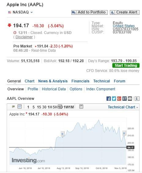 蘋果盤前股價下跌。(圖:翻攝自Investing.com)