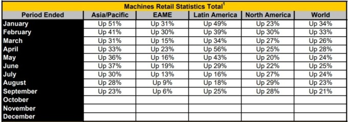 機械銷量 / 圖:開拓重工