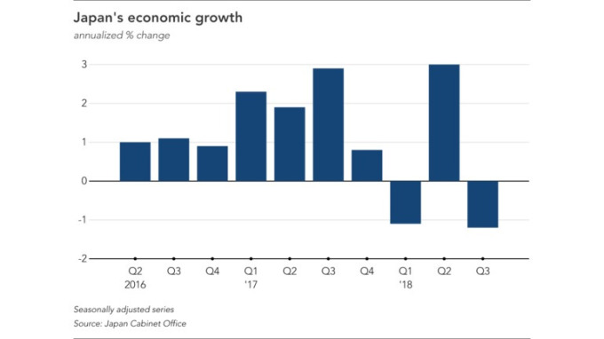 日本GDP每季變化