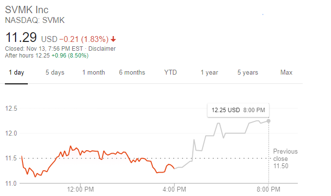 SurveyMonkey股價走勢(圖:谷歌)
