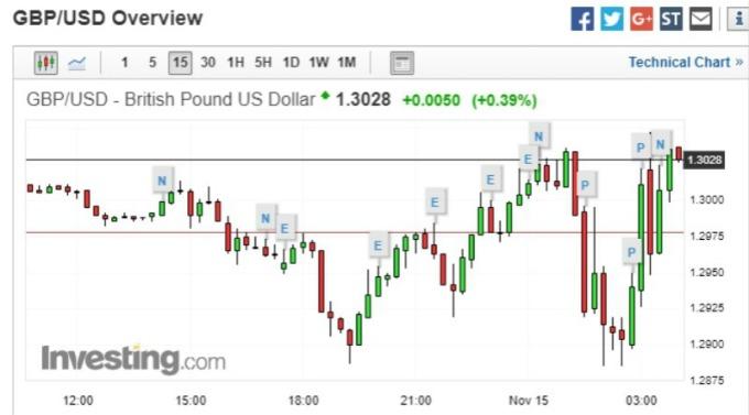 英國首相梅伊聲明發布後,英鎊兌美元應聲大漲至 1.3068。(圖:Investing)