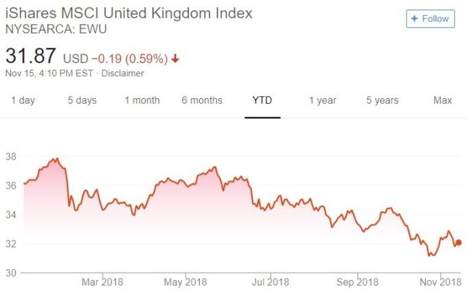 EWU 股價趨勢圖 / 圖:谷歌