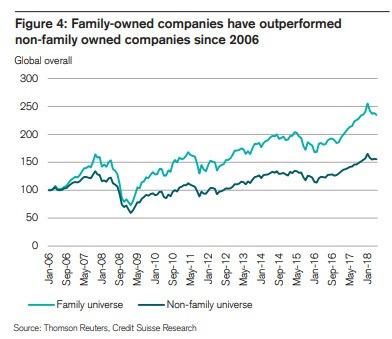 家族企業(淺綠)非家族企業(深綠)2006年以來的扁縣