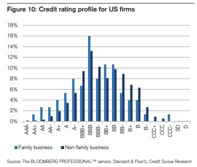 美國家族企業的信用評級優於非家族企業