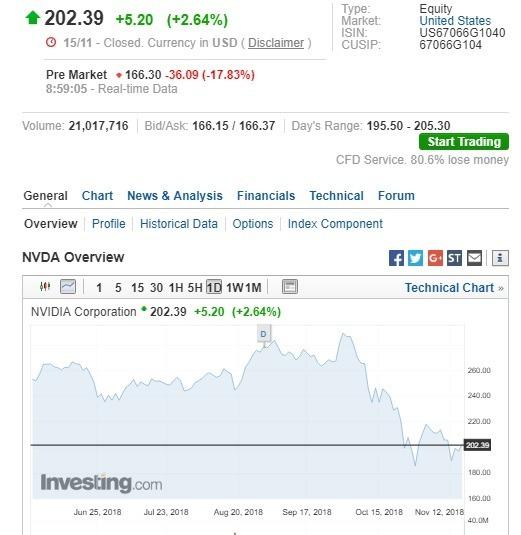 輝達盤前股價大跌。(圖:翻攝自Investing.com)