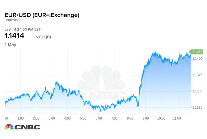 週五歐元兌美元走勢