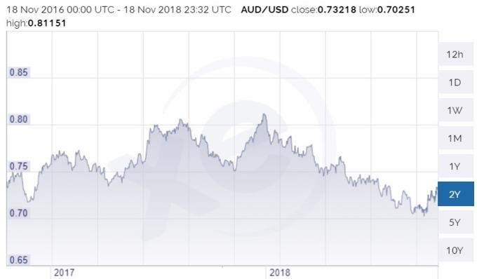 澳幣價格趨勢圖 / 圖:xe