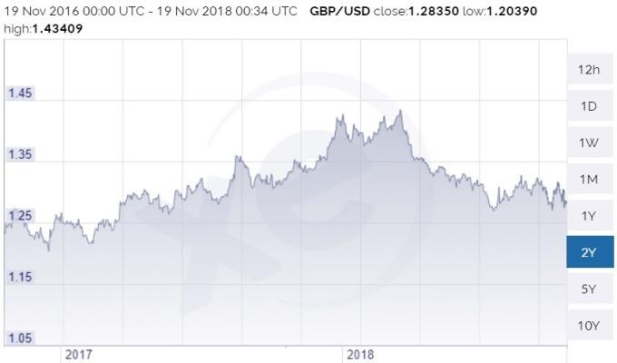 英鎊兌美元價格趨勢圖 / 圖:xe