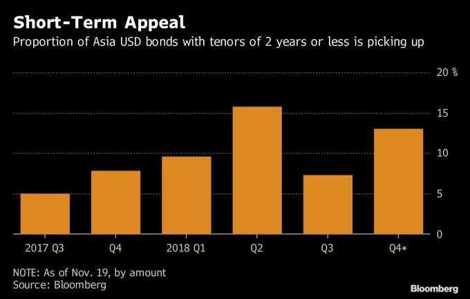 亞洲兩年期內短債比重第四季升高。(來源:Bloomberg)