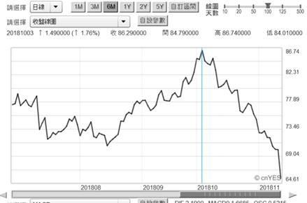 (圖一:北海布侖特原油價格日曲線圖,鉅亨網期貨)