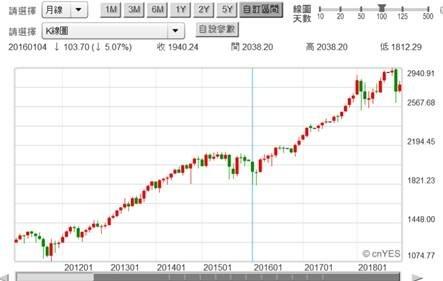 (圖二:S & P 500股價指數月K線圖,鉅亨網)