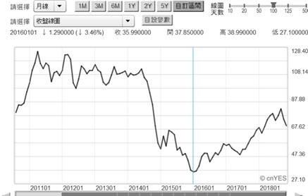(圖五:北海布侖特油價月曲線圖,鉅亨網)