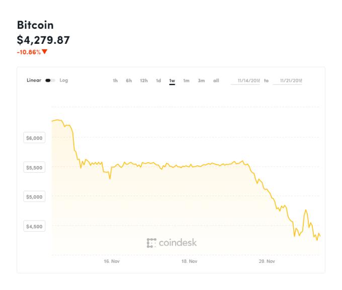 比特幣近一週價格(圖表取自coindesk)