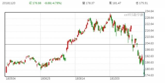 蘋果股價日線走勢圖 (近半年來表現)