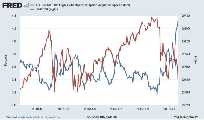 藍:美銀美林高收益債與美債信用利差 紅:S&P500 圖片來源:Fred