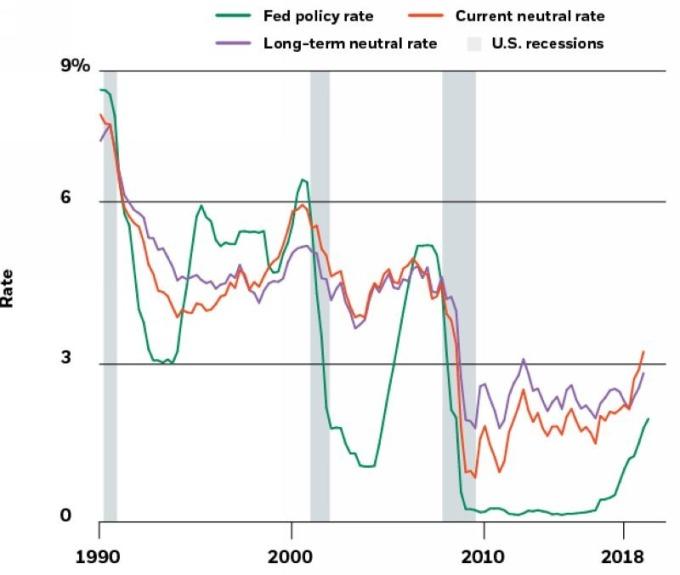 綠:Fed基準利率 橘:目前自然利率 紫:長期自然利率 圖片來源:BlackRock