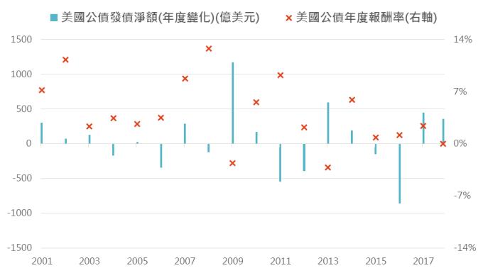 資料來源:Bloomberg,「鉅亨買基金」整理,2018/11/21。黃色柱狀為預估值。此資料僅為歷史數據模擬回測,不為未來投資獲利之保證,在不同指數走勢、比重與期間下,可能得到不同數據結果。
