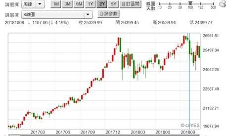 (圖一:道瓊工業股價指數周K線圖,鉅亨網)