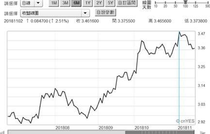 (圖七:美30年期公債殖利率曲線圖,鉅亨網)