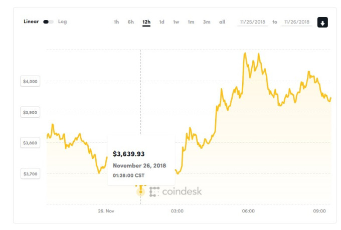 比特幣過去12小時走勢(資料來源:coindesk)