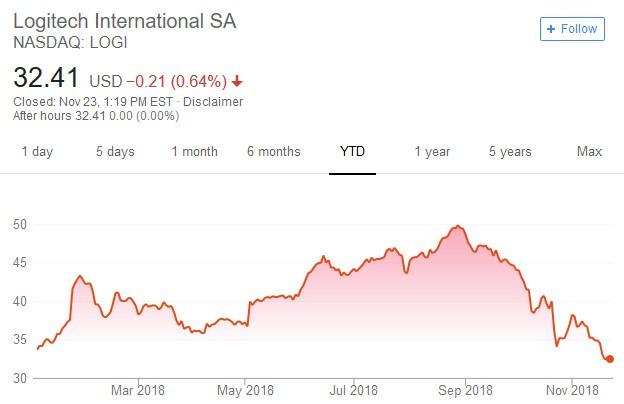 羅技股價日線走勢圖