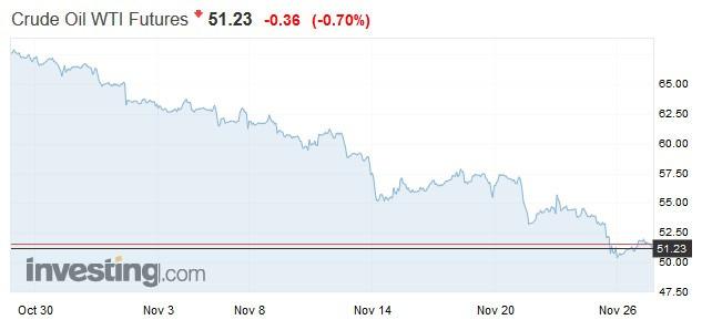 WTI 原油期貨走勢