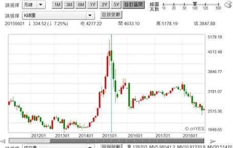 (圖五:上證股價指數月K線圖,鉅亨網首頁)