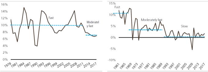 中日GDP增長水平比較(圖:瑞銀)
