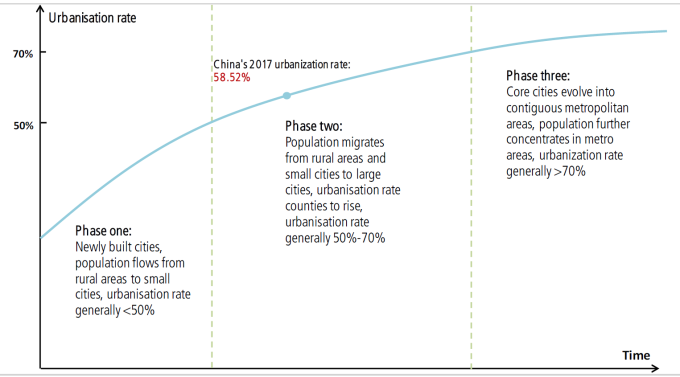 城市化不同發展階段與人口聚集效應(圖:瑞銀)