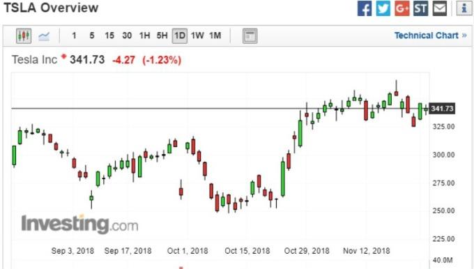 特斯拉股價走勢圖。(圖:Investing)