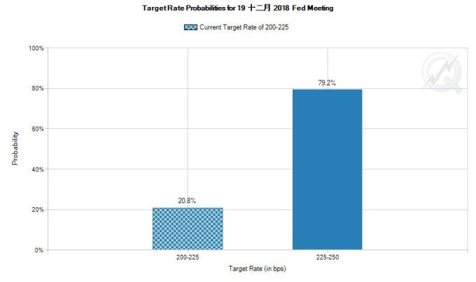芝商所的 FedWatch 工具預測 12 月將升息 1 碼