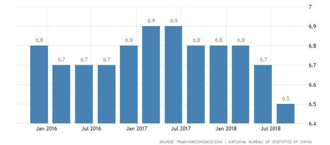 中國 GDP 年增率 (資料來源: tradingeconomics)