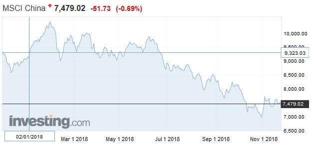 MSCI 中國指數日線走勢圖