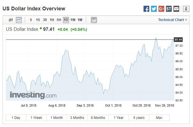 美元指數上漲。(圖:翻攝自 Investing.com)