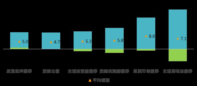 資料來源:Bloomberg,「鉅亨買基金」整理,國家資料期間為2000 – 2018年。此資料僅為歷史數據模擬回測,不為未來投資獲利之保證,在不同指數走勢、比重與期間下,可能得到不同數據結果。