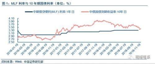 MLF與中國國債利率