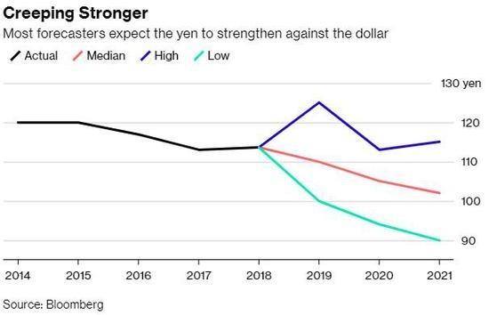 多為分析師預測未來日圓走強(圖:Bloomberg)
